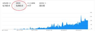5000再生.png